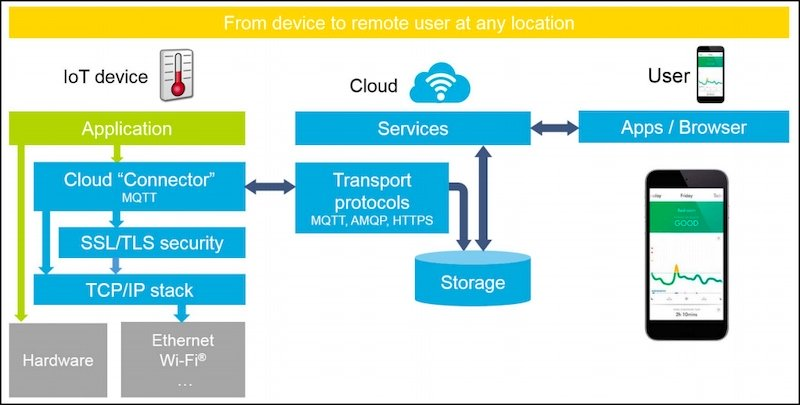 Microsoft Opens the IoT Floodgates on the 32-bit <a href=