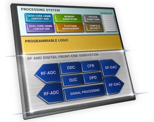 Xilinx Brings FPGA DNA to a Custom Hybrid System-on-Chip for 5G Radio Units