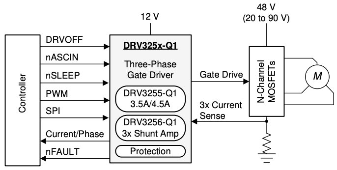 Since Three-Phase Motors Mean Triple the Components, TI Banks on Integration
