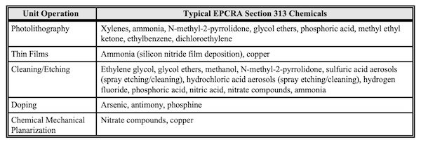 Reevaluating the Toxicity of <a href=