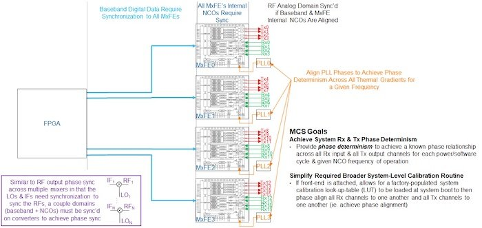 ADI's RF Platform Hunkers Down on Phase Determinism for Defense Communication