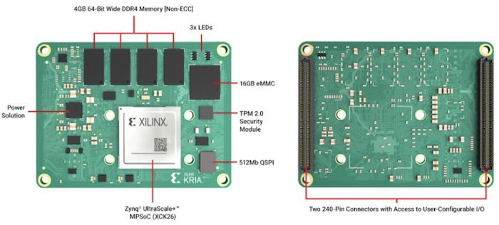 For the First Time, Xilinx Breaks Into the System-on-Module (SOM) Market