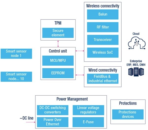 """In Celebration of Earth Day: IoT May be the """"Greenest"""" Type of Embedded Design"""