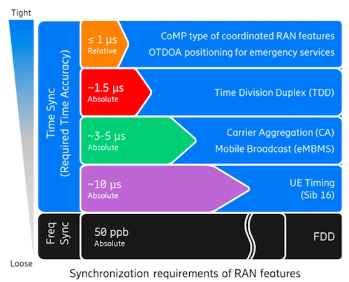 It's All About the Timing: 5G Brings Timing Synchronization Burdens