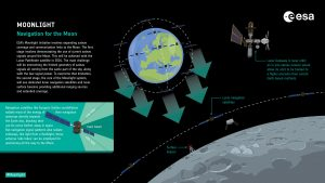 ESA appoints Surrey Satellite to lead Moonlight telecoms initiative